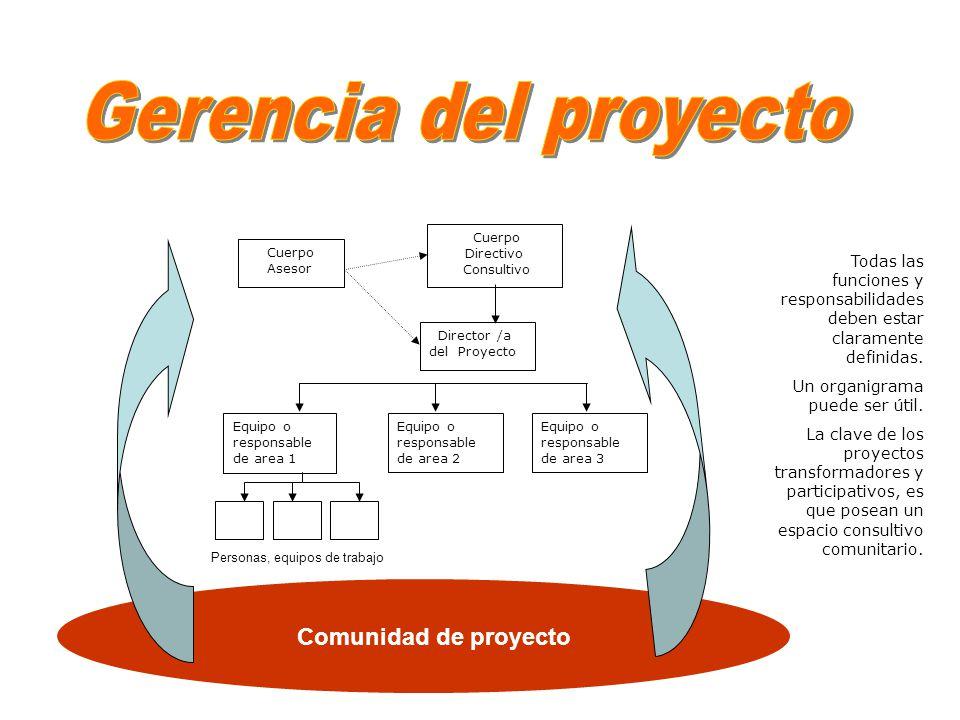 Gerencia del proyecto Comunidad de proyecto