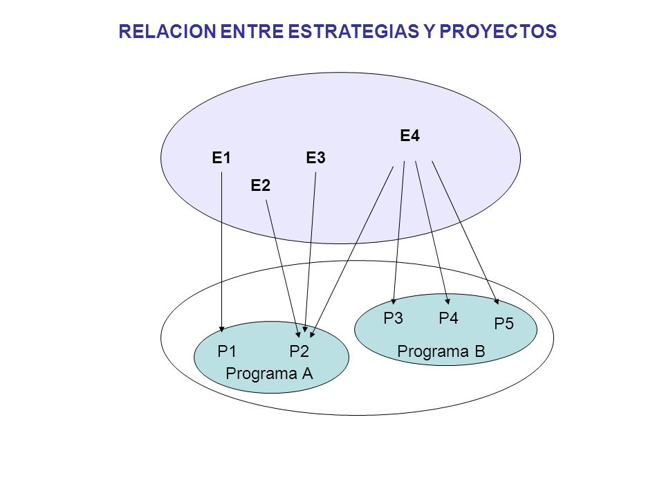 RELACION ENTRE ESTRATEGIAS Y PROYECTOS