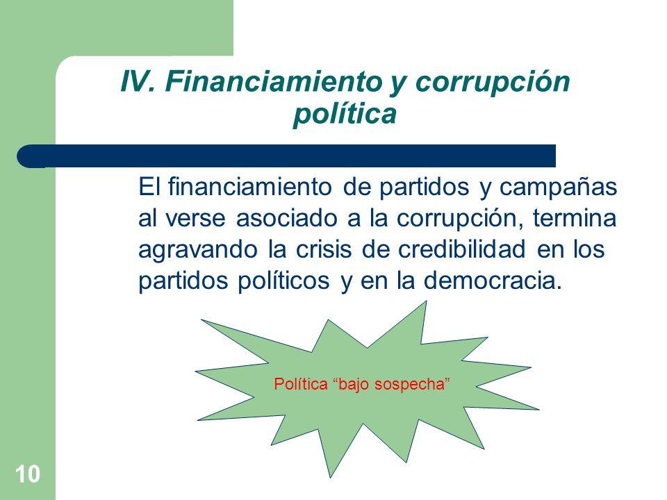 IV. Financiamiento y corrupción política