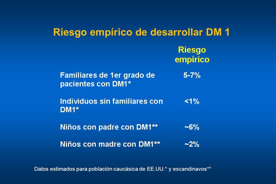 Riesgo empírico de desarrollar DM 1