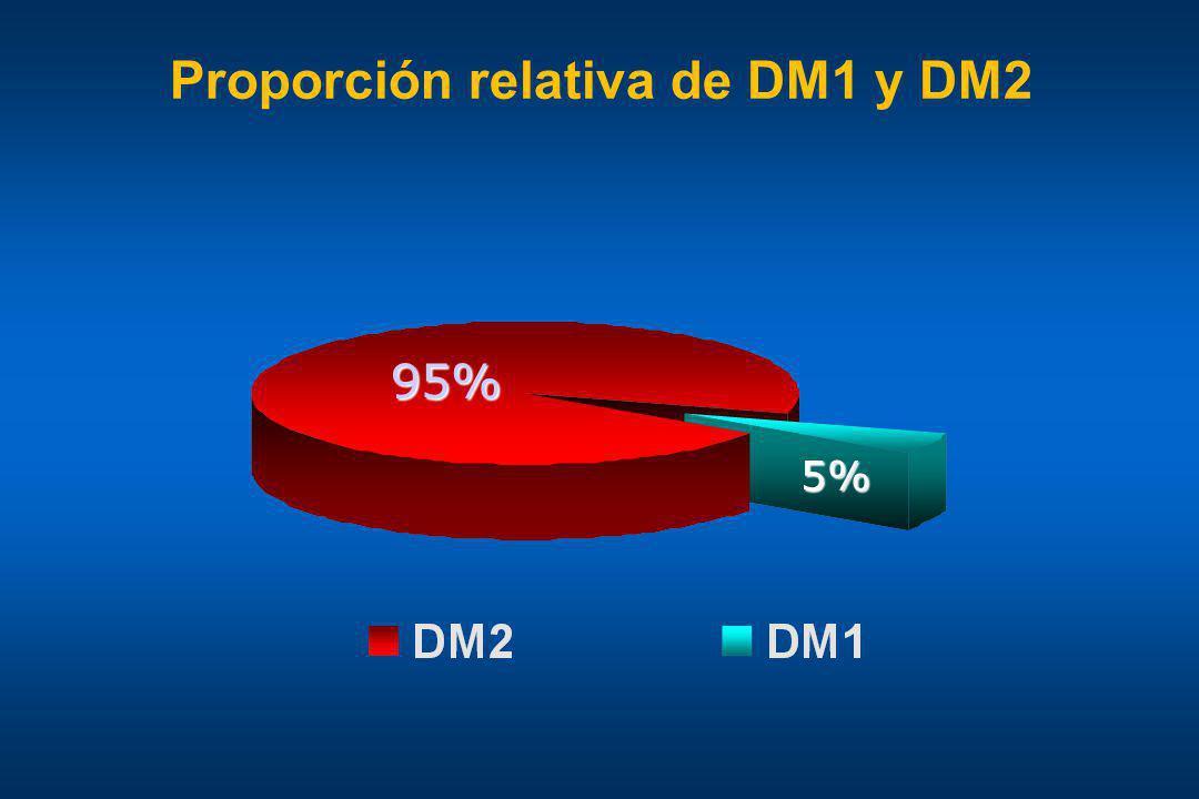 Proporción relativa de DM1 y DM2