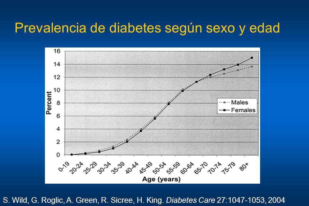 Prevalencia de diabetes según sexo y edad