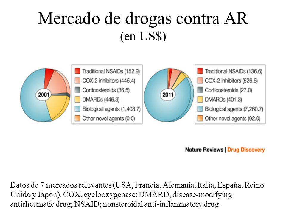 Mercado de drogas contra AR (en US$)