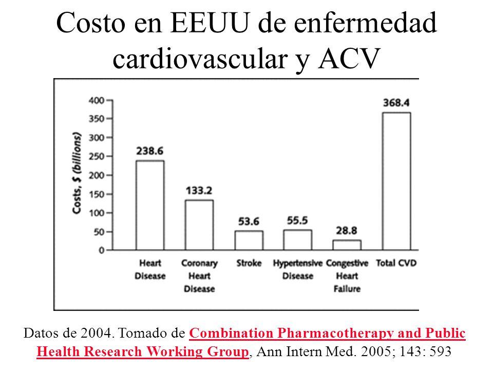 Costo en EEUU de enfermedad cardiovascular y ACV