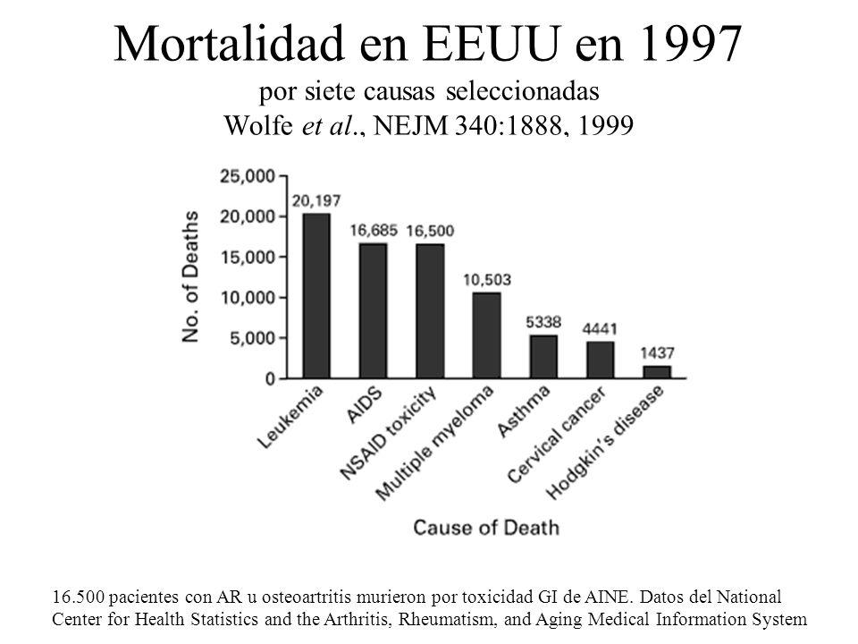 Mortalidad en EEUU en 1997 por siete causas seleccionadas Wolfe et al