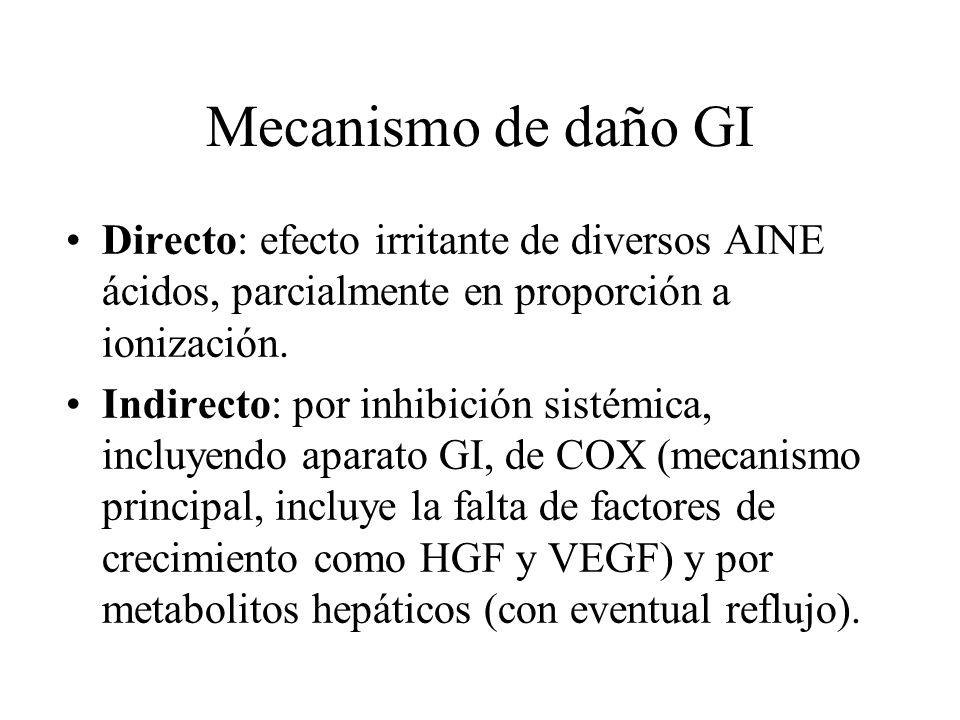Mecanismo de daño GI Directo: efecto irritante de diversos AINE ácidos, parcialmente en proporción a ionización.