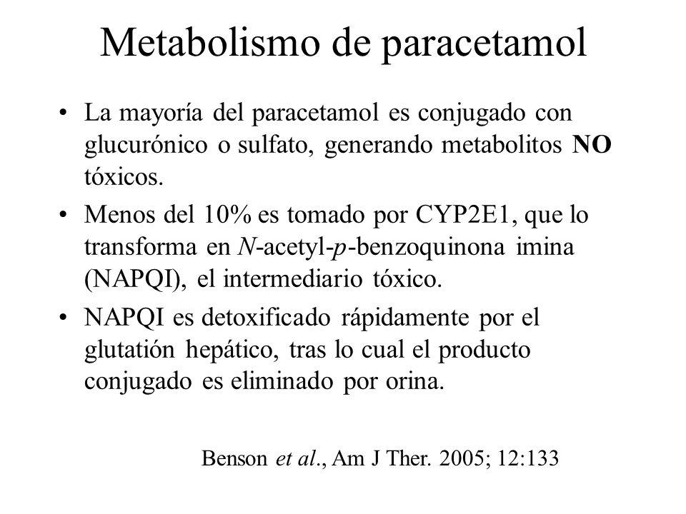 Metabolismo de paracetamol