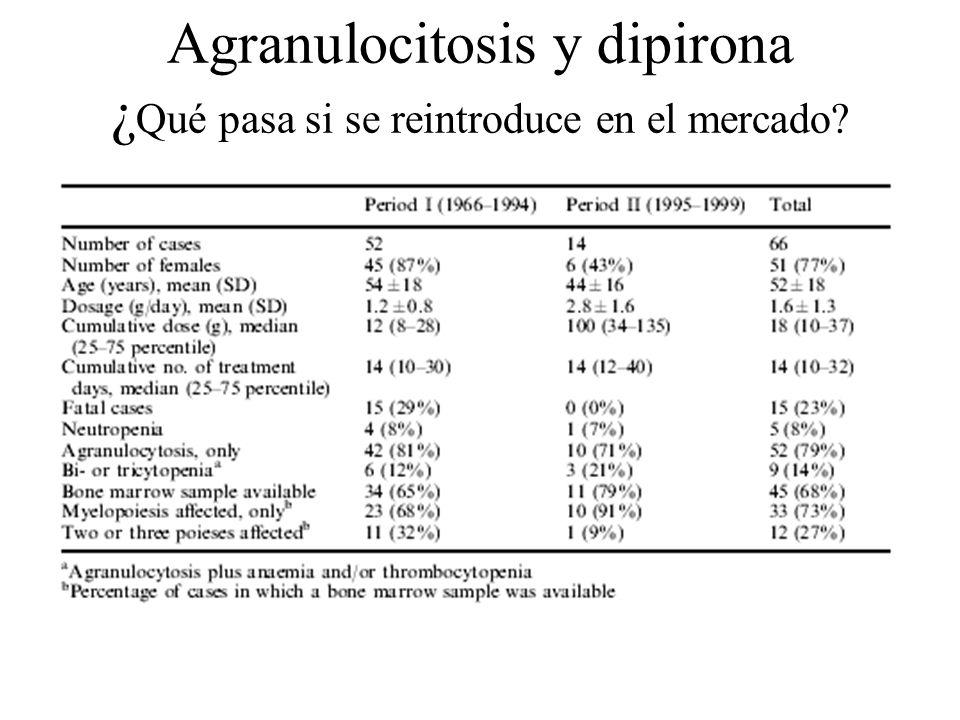 Agranulocitosis y dipirona ¿Qué pasa si se reintroduce en el mercado