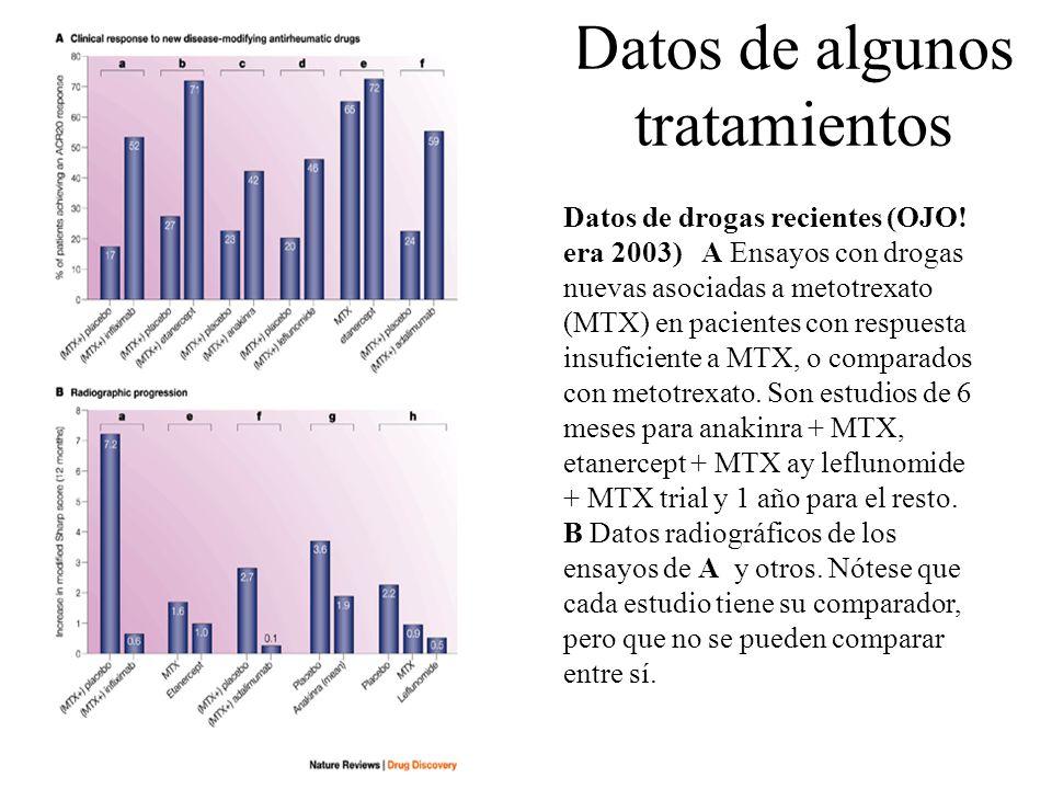 Datos de algunos tratamientos