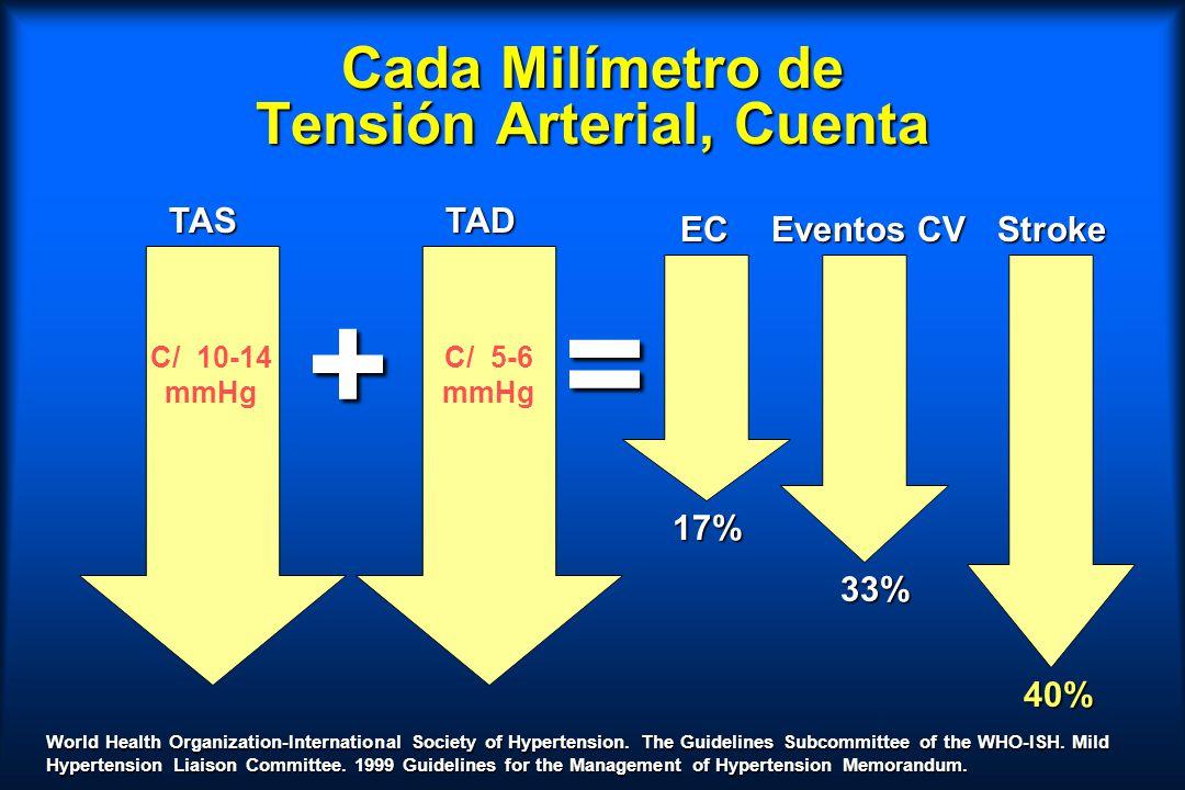 Cada Milímetro de Tensión Arterial, Cuenta