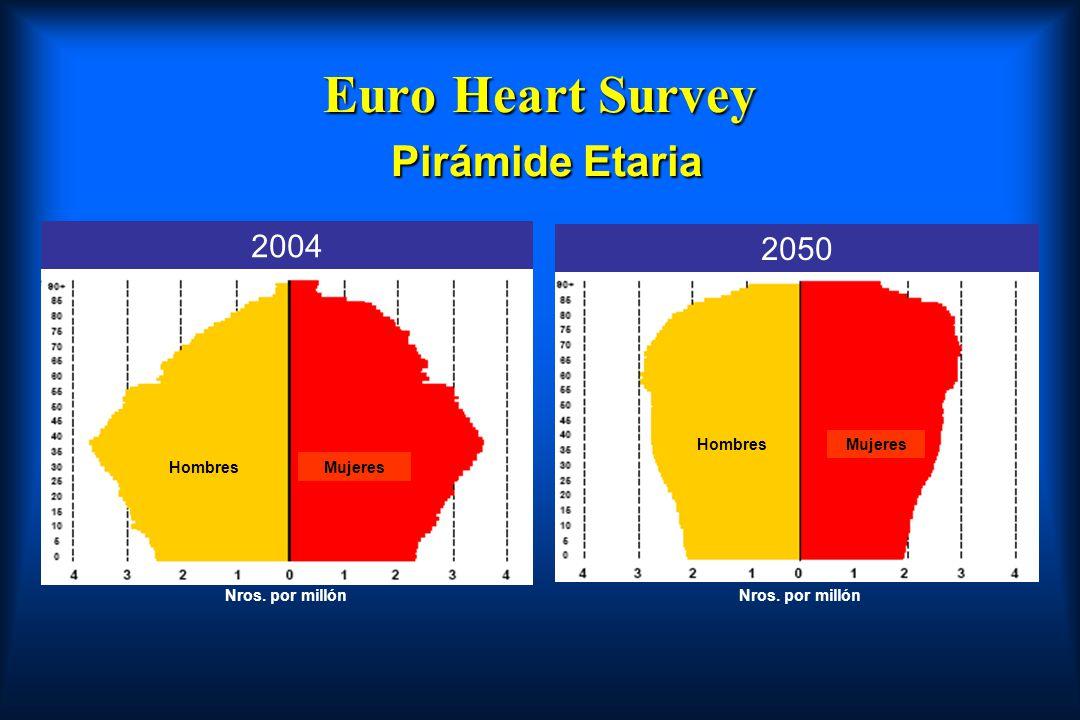 Euro Heart Survey Pirámide Etaria
