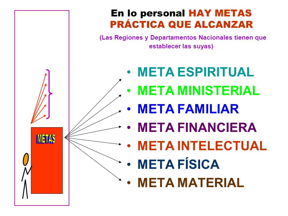 METAS META ESPIRITUAL META MINISTERIAL META FAMILIAR META FINANCIERA