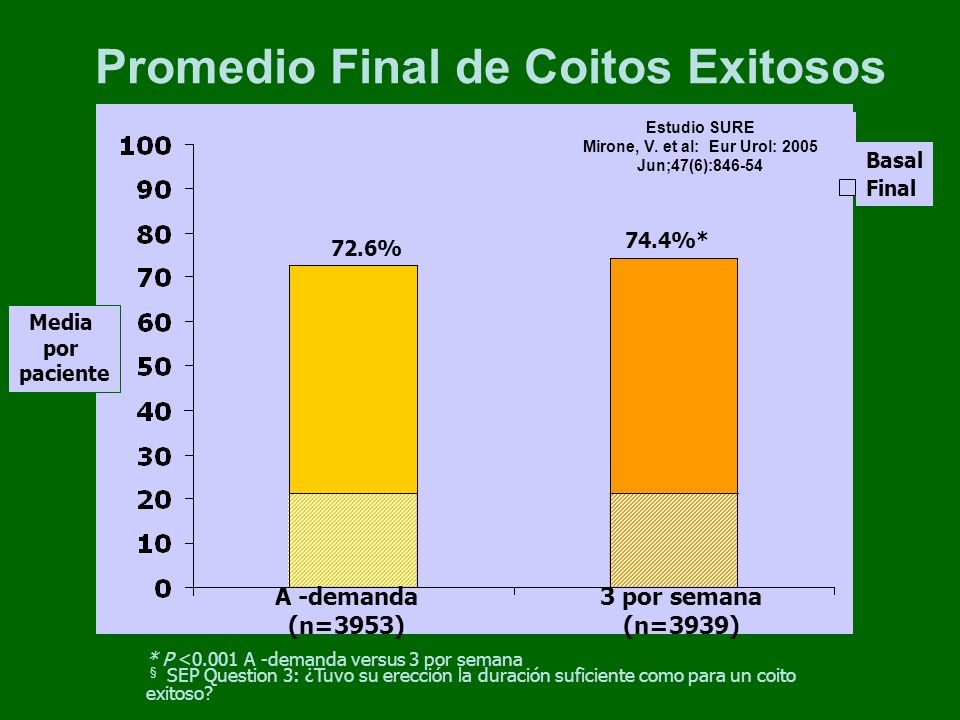 Promedio Final de Coitos Exitosos