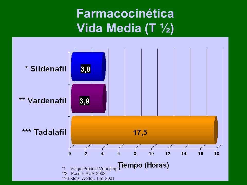Farmacocinética Vida Media (T ½)