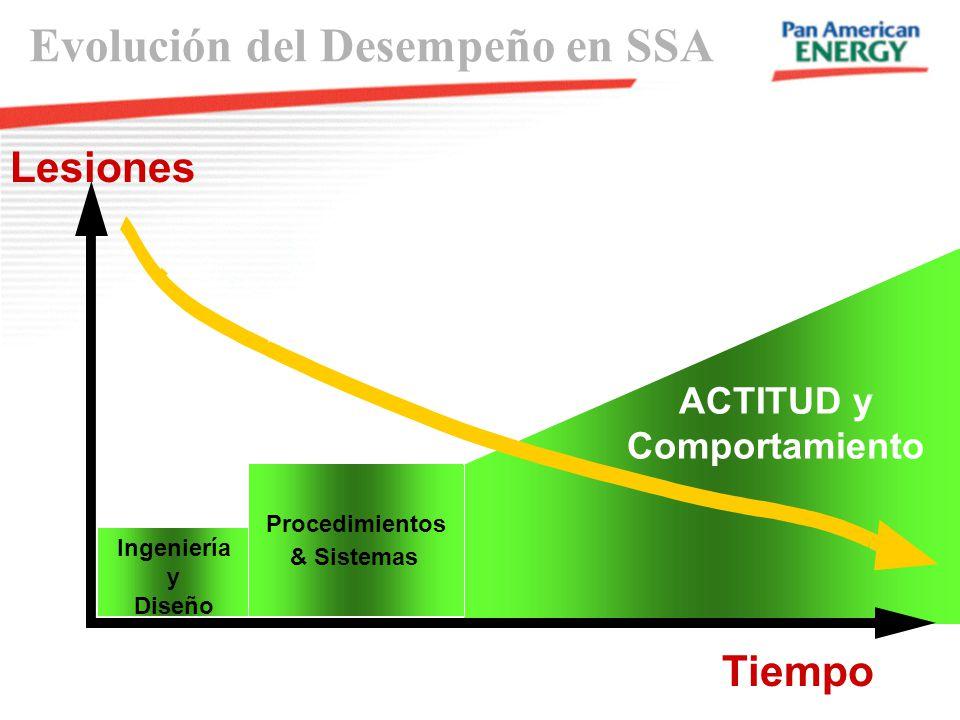 Evolución del Desempeño en SSA