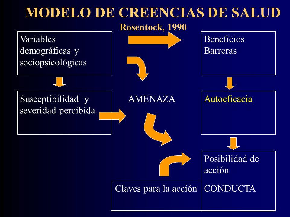 MODELO DE CREENCIAS DE SALUD Rosentock, 1990