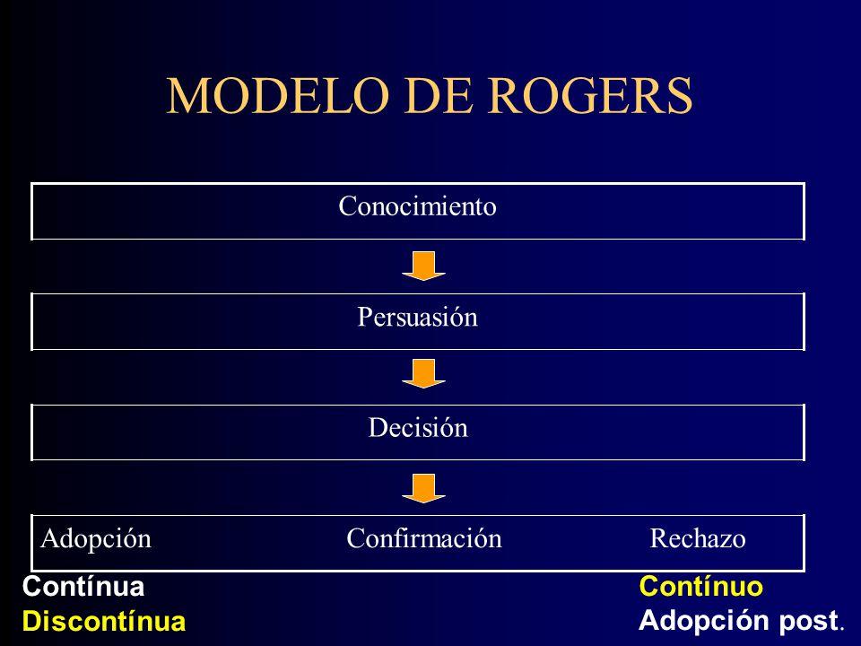 MODELO DE ROGERS Adopción Confirmación Rechazo Decisión Persuasión