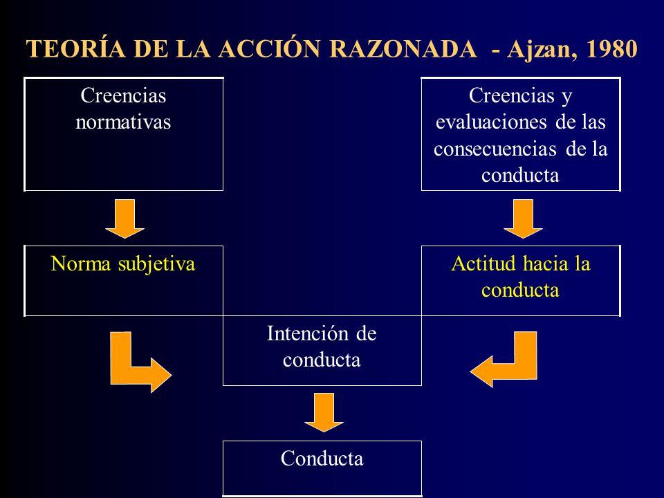 TEORÍA DE LA ACCIÓN RAZONADA - Ajzan, 1980