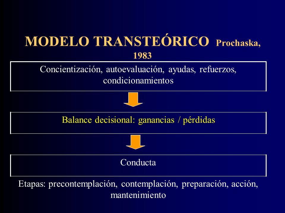 MODELO TRANSTEÓRICO Prochaska, 1983