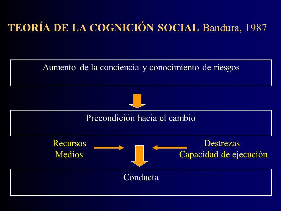 TEORÍA DE LA COGNICIÓN SOCIAL Bandura, 1987