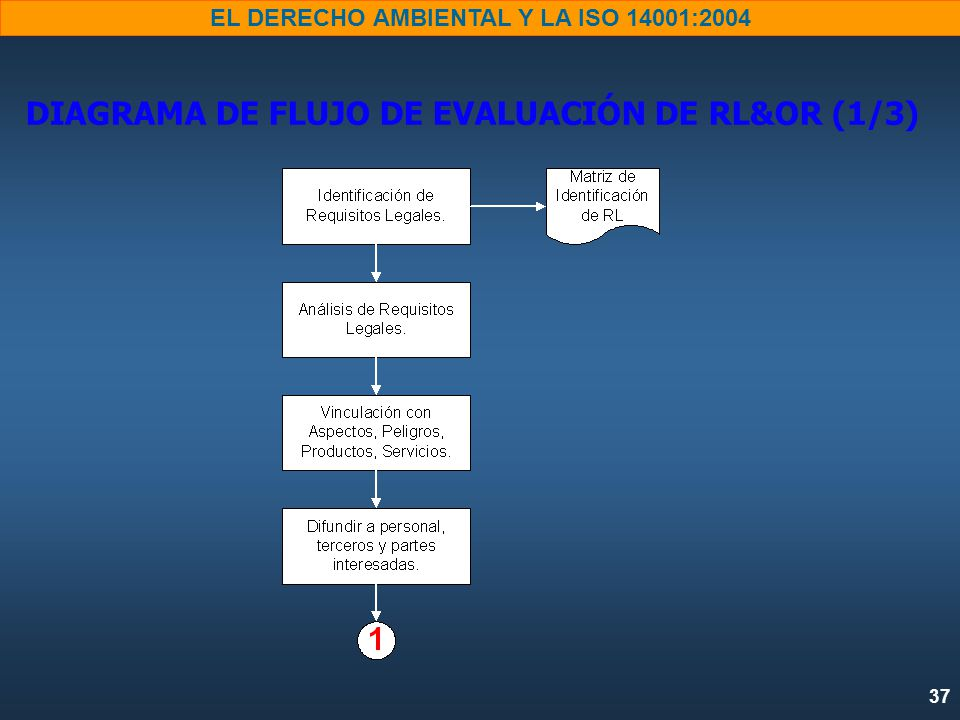 DIAGRAMA DE FLUJO DE EVALUACIÓN DE RL&OR (1/3)