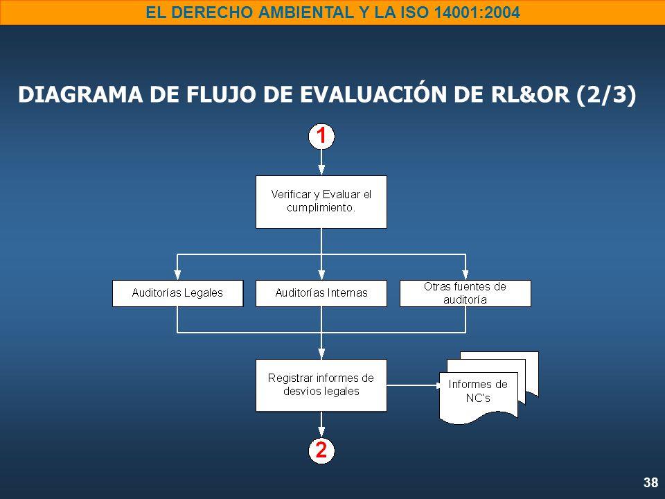 DIAGRAMA DE FLUJO DE EVALUACIÓN DE RL&OR (2/3)