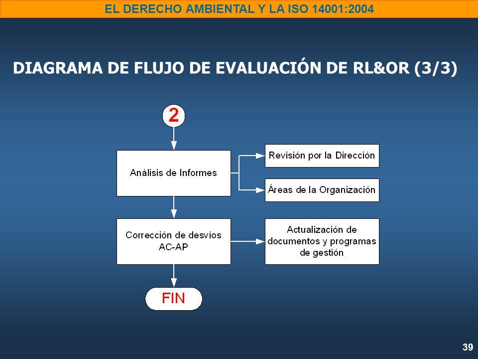 DIAGRAMA DE FLUJO DE EVALUACIÓN DE RL&OR (3/3)