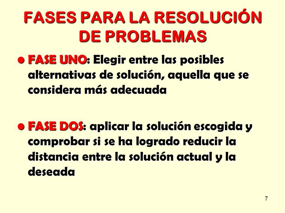 FASES PARA LA RESOLUCIÓN DE PROBLEMAS