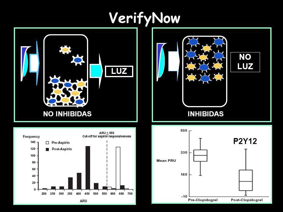 NO INHIBIDAS LUZ INHIBIDAS NO LUZ VerifyNow P2Y12
