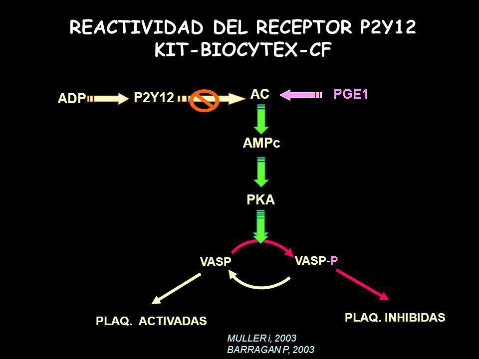 REACTIVIDAD DEL RECEPTOR P2Y12