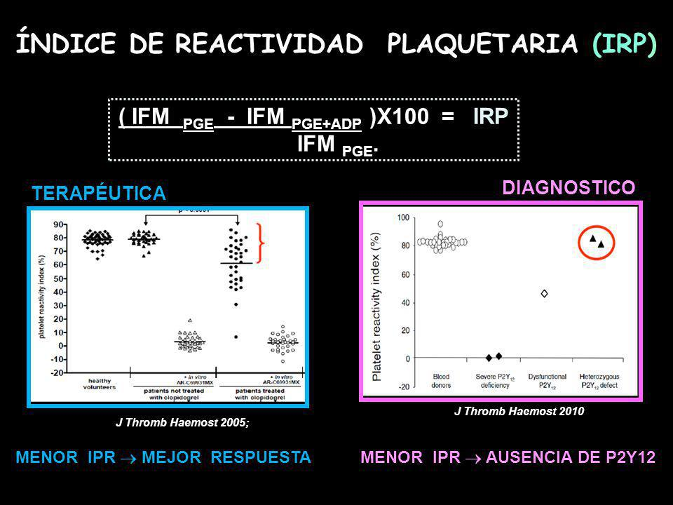 ÍNDICE DE REACTIVIDAD PLAQUETARIA (IRP)