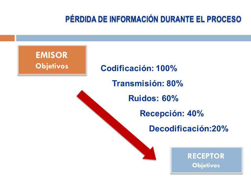 EMISOR PÉRDIDA DE INFORMACIÓN DURANTE EL PROCESO Objetivos