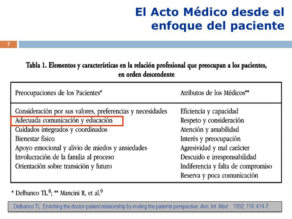 El Acto Médico desde el enfoque del paciente