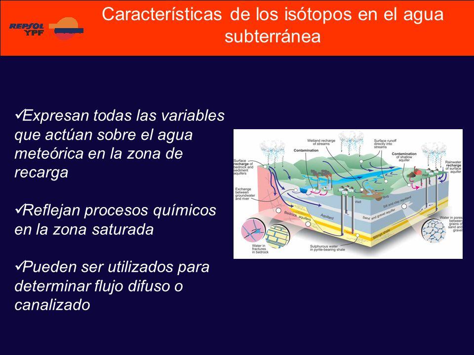 Características de los isótopos en el agua subterránea