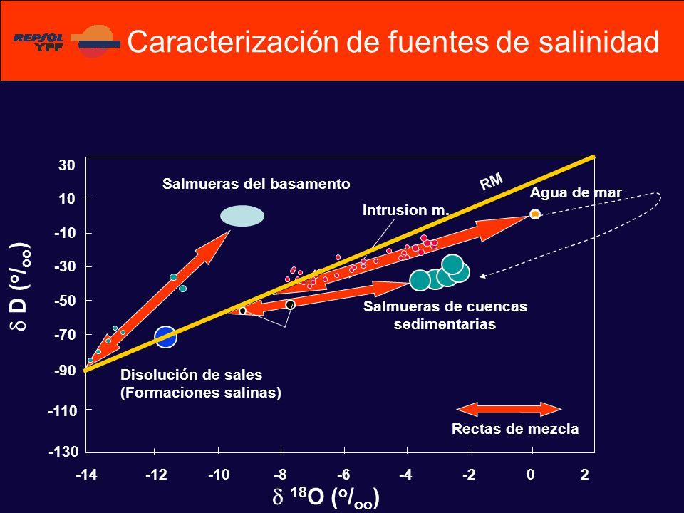 Caracterización de fuentes de salinidad