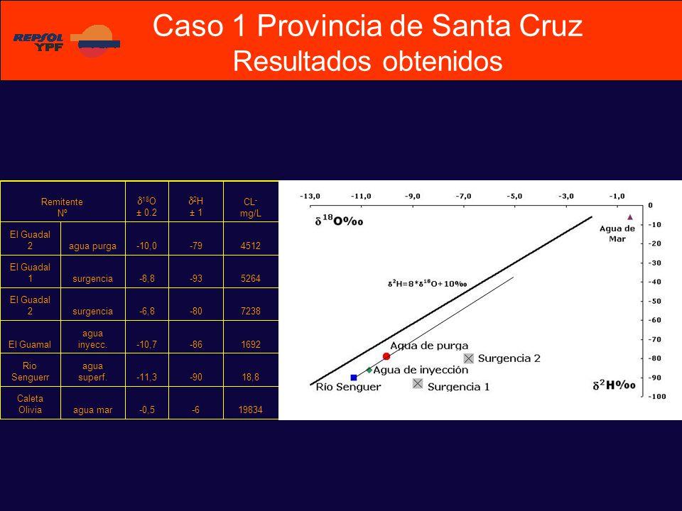 Caso 1 Provincia de Santa Cruz Resultados obtenidos