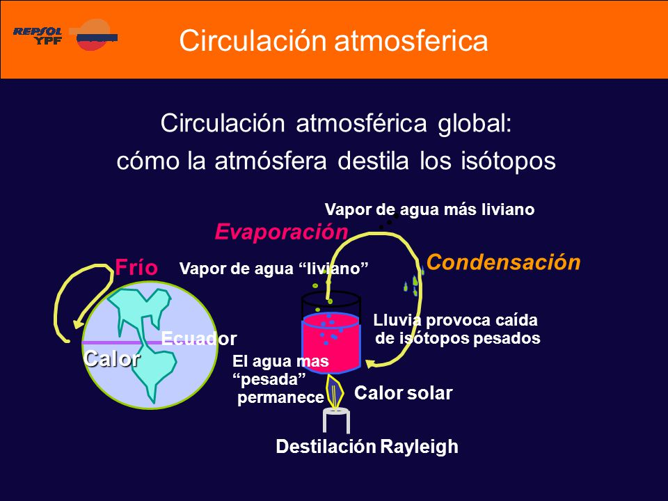 Circulación atmosférica global: cómo la atmósfera destila los isótopos