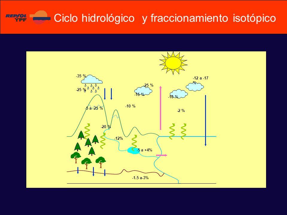 Ciclo hidrológico y fraccionamiento isotópico