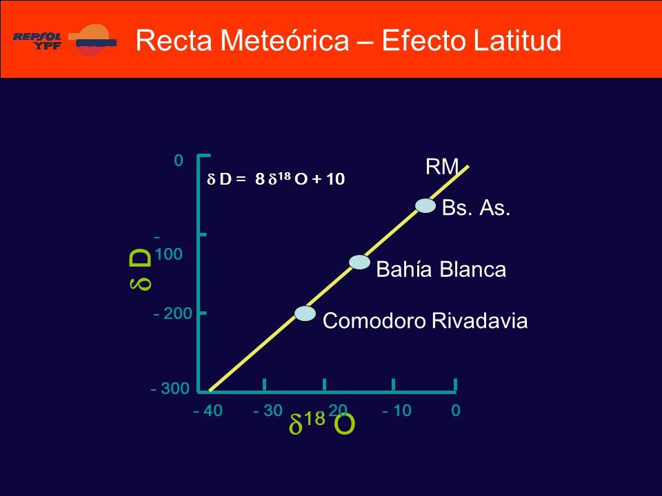 Recta Meteórica – Efecto Latitud