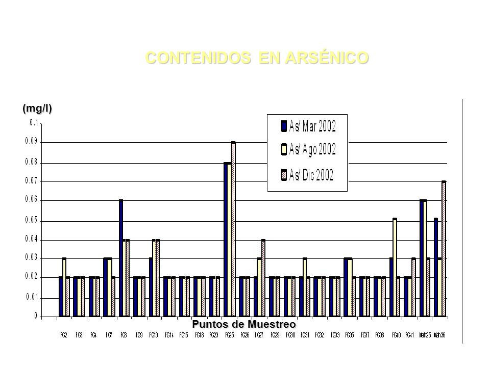 CONTENIDOS EN ARSÉNICO