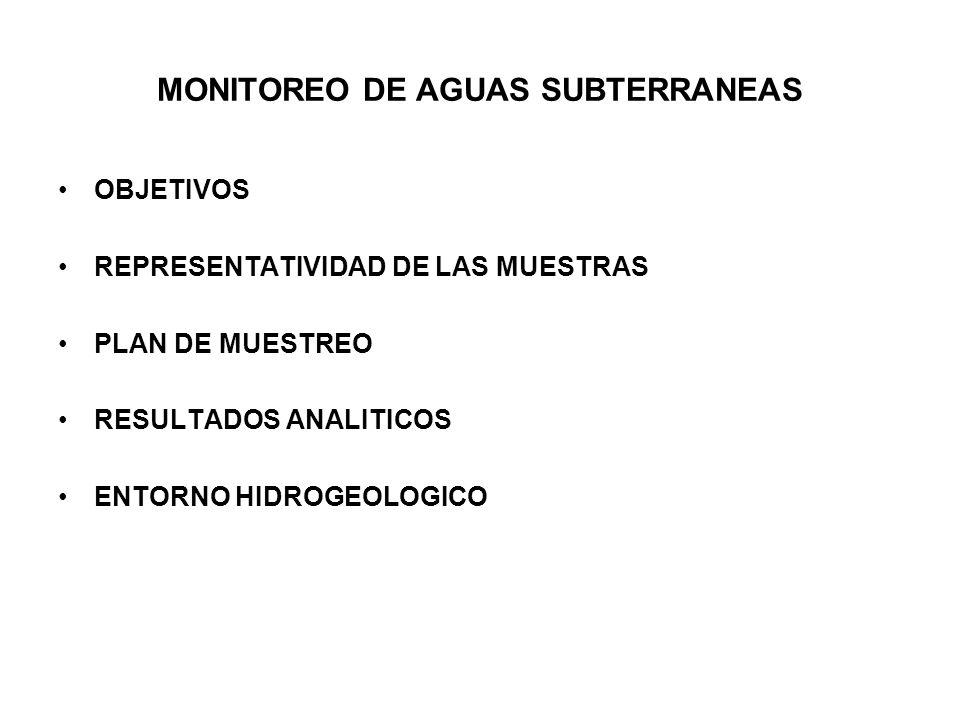 MONITOREO DE AGUAS SUBTERRANEAS