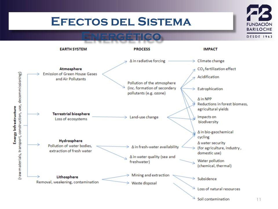 Efectos del Sistema Energético