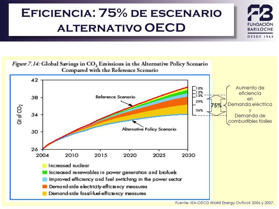 Eficiencia: 75% de escenario alternativo OECD