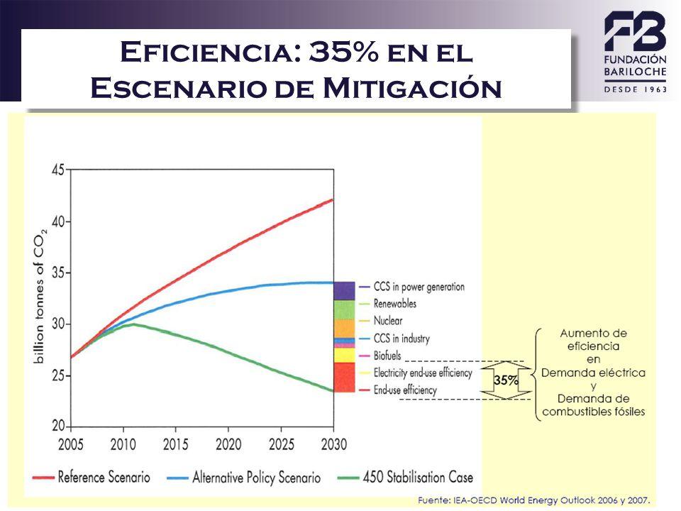 Eficiencia: 35% en el Escenario de Mitigación