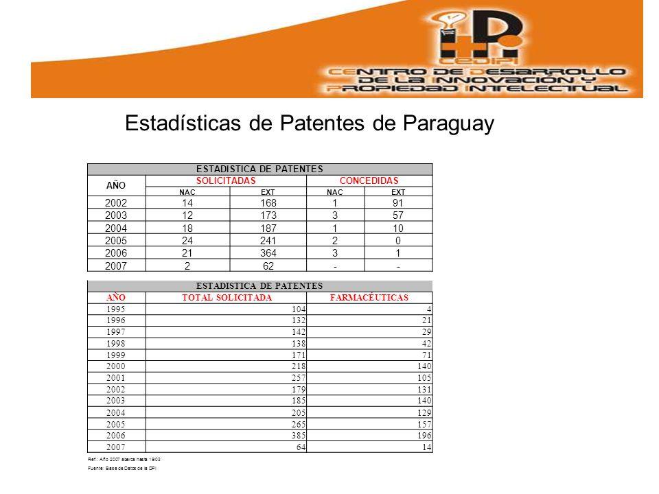 Estadísticas de Patentes de Paraguay