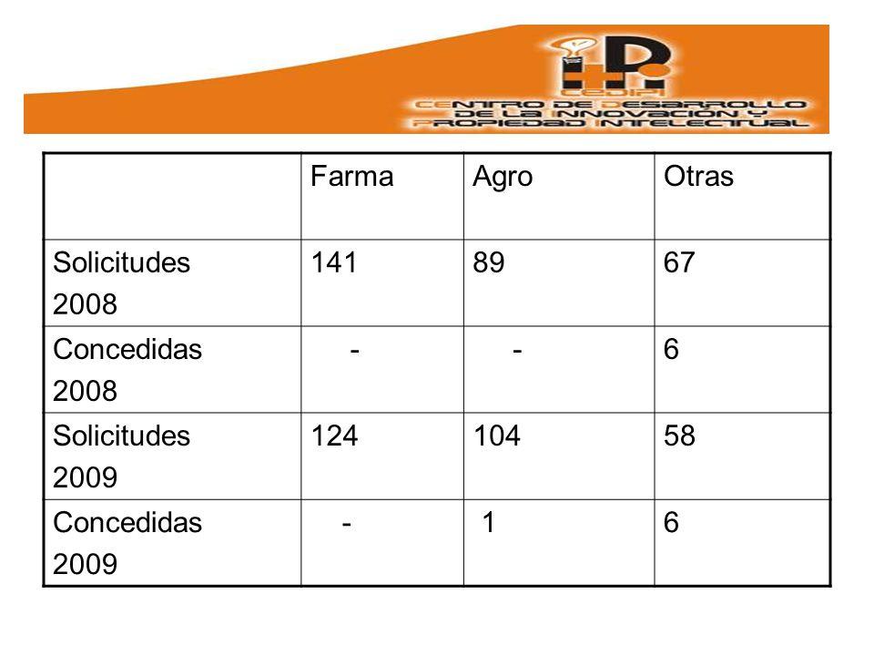 Farma Agro Otras Solicitudes 2008 141 89 67 Concedidas - 6 2009 124 104 58 1