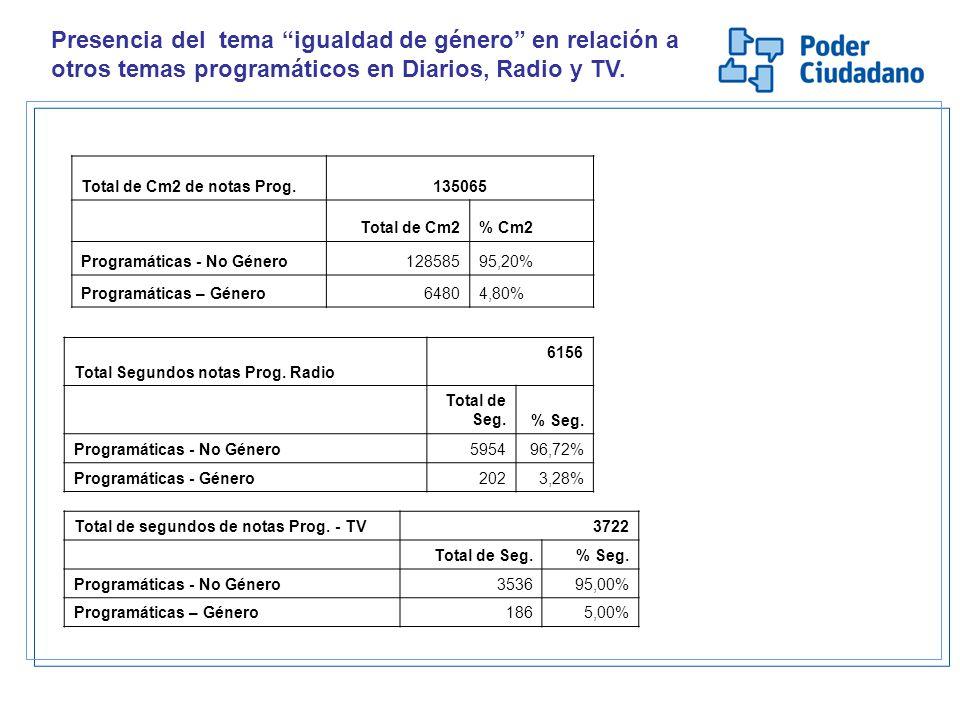 Presencia del tema igualdad de género en relación a otros temas programáticos en Diarios, Radio y TV.