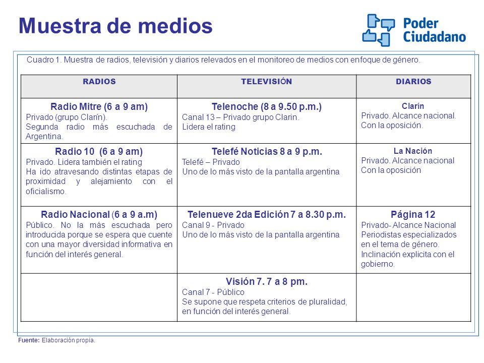 Telenueve 2da Edición 7 a 8.30 p.m.