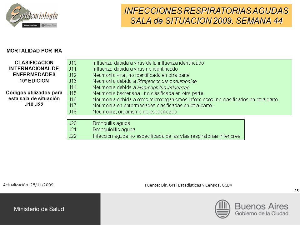 INFECCIONES RESPIRATORIAS AGUDAS SALA de SITUACION 2009. SEMANA 44