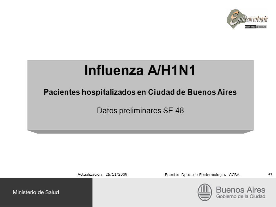 Pacientes hospitalizados en Ciudad de Buenos Aires